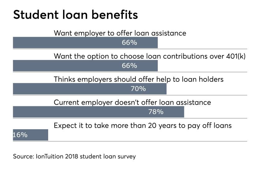 Student-loans-employee-benefits-092018