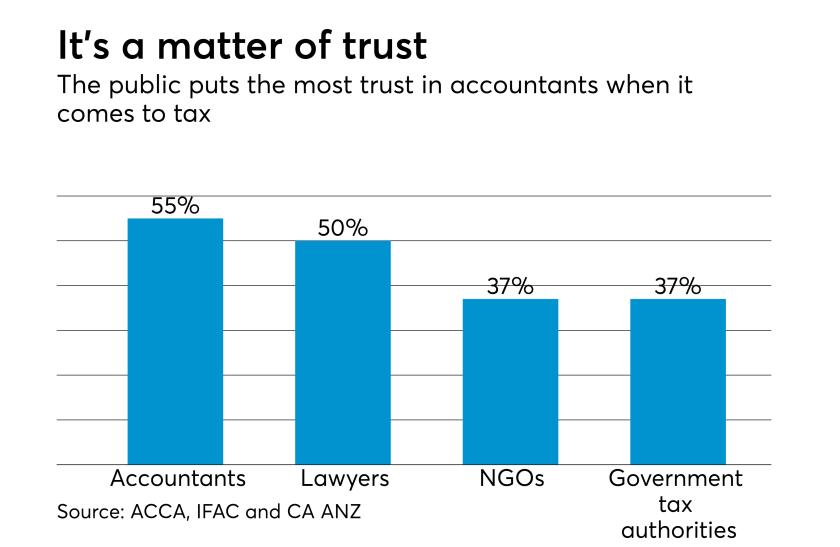 Public trust in tax systems