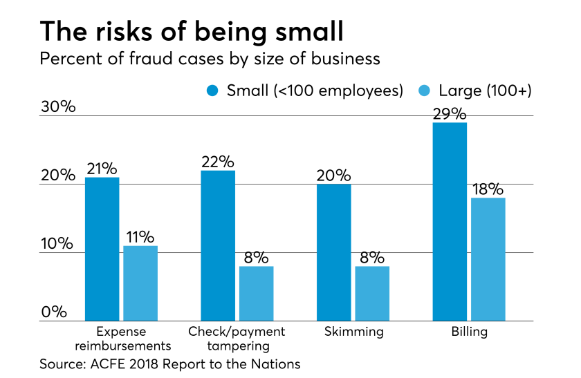 AT-062018-Small Business Fraud Risks