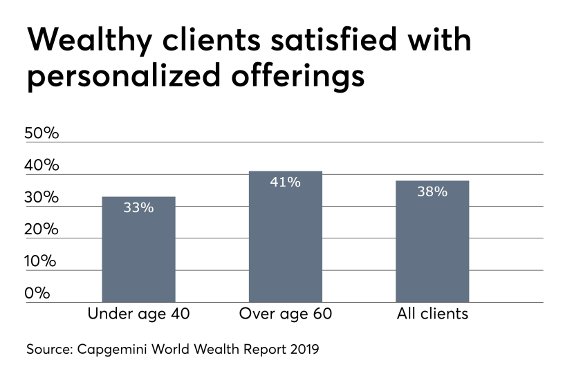Wealthy clients satisfied with personalized offerings 7/18/19