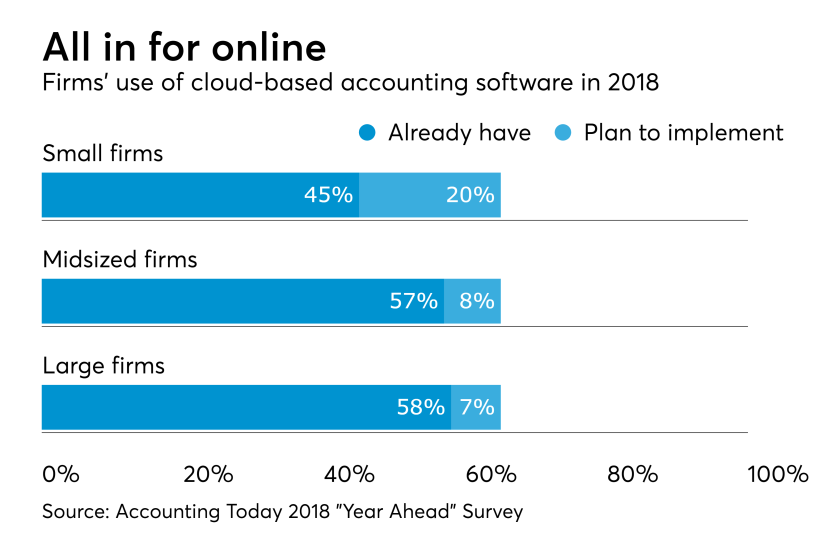 AT-040418-Cloud-based accounting plans