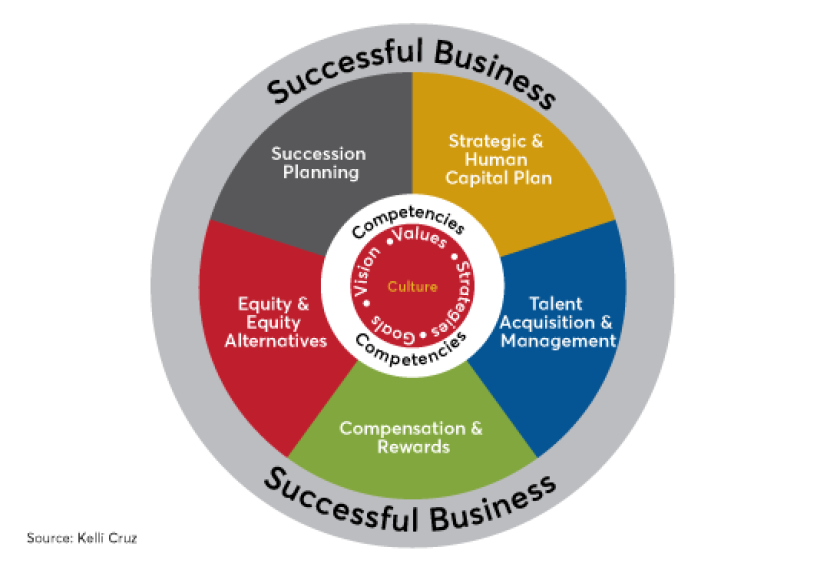 Kelli Cruz---Successful business strategies