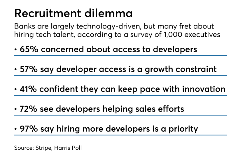 Bank tech talent recruitment concerns, by the numbers according to Stripe and Harris Poll