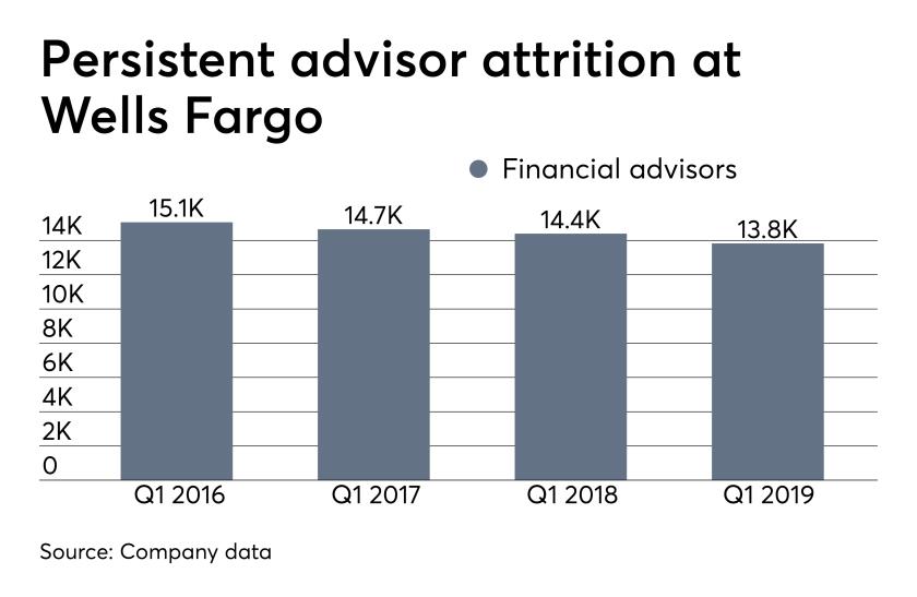 ows_04_15_2019 Wells Fargo financial advisor attrition quarterly earnings.png