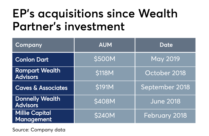 EP's acquisitions since Wealth Partner's investments