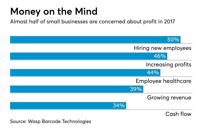 Small business concerns profit chart