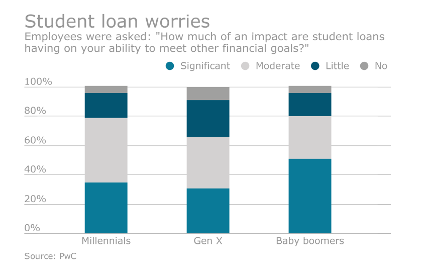 EBN050616-StudentLoans-Afternoon-P1.png