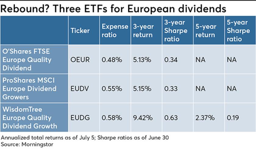 European ETFs graph new 2019 June