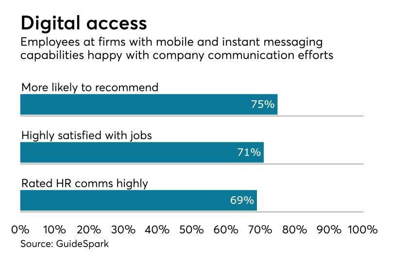 employee-communication-digital-chart