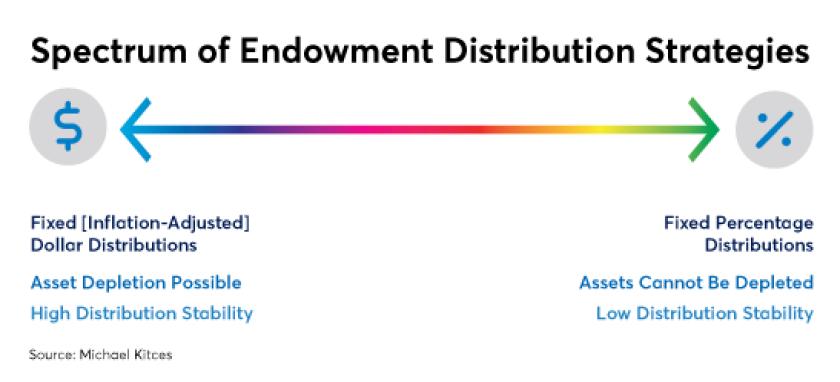 endowment distribution calculation IAG