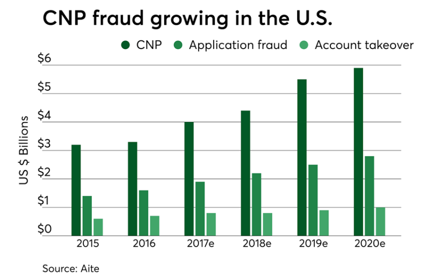 CNP fraud growing in the U.S.