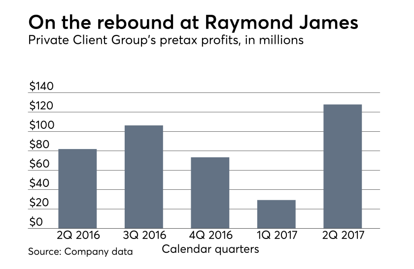 Raymond James second quarter earnings 2017