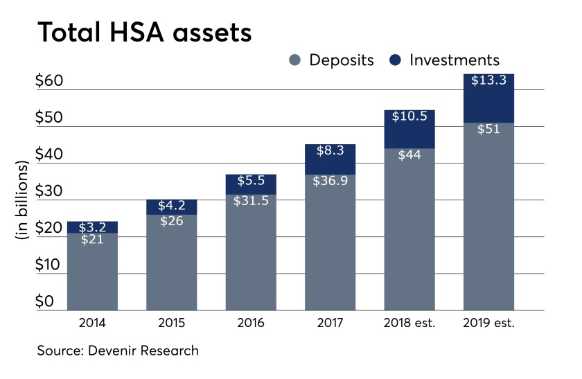 Total HSA Assets 8/02/18