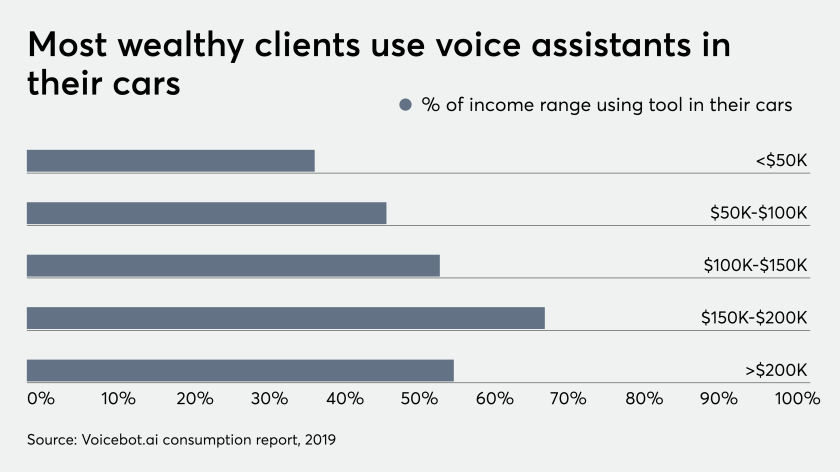 Most wealthy clients use voice assitants in their cars 9/5/19