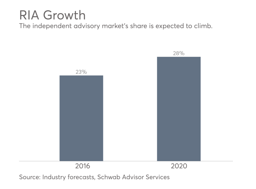 RIA Growth forecasts by Schwab Advisor Services, industry research