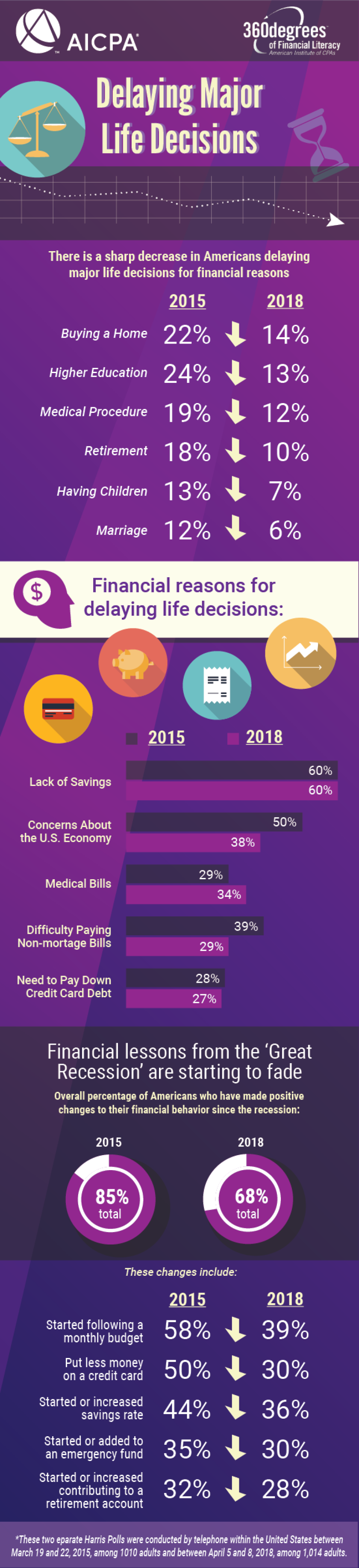 AICPA delaying major life decisions infographic