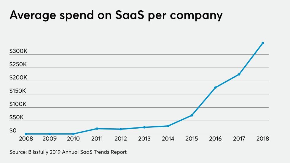 Average SaaS spend per company 2018 chart