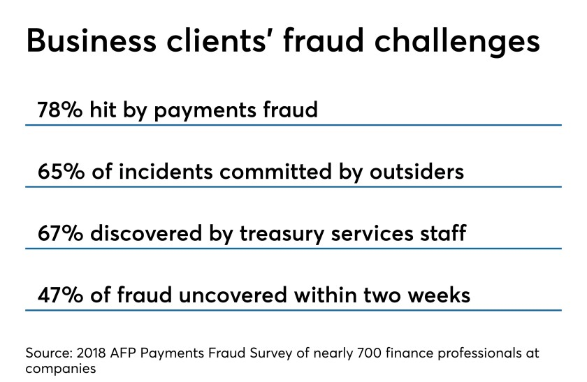 AFP survey of corporate financial professionals about payments fraud