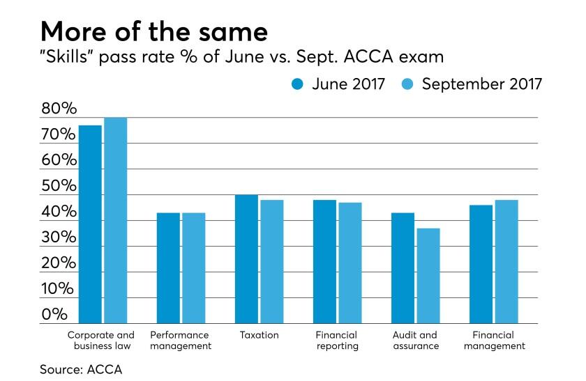 AT101617-september-ACCA-exam
