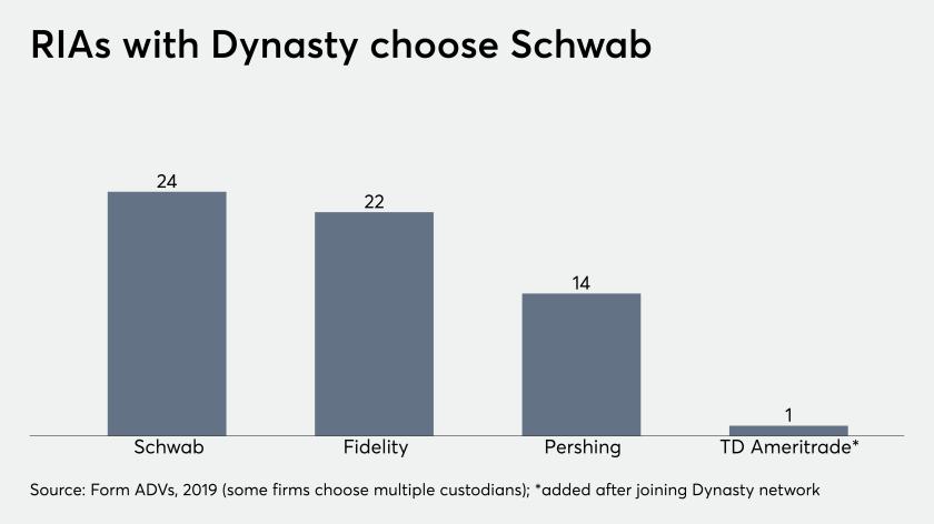 RIAs with Dynasty choose Schwab