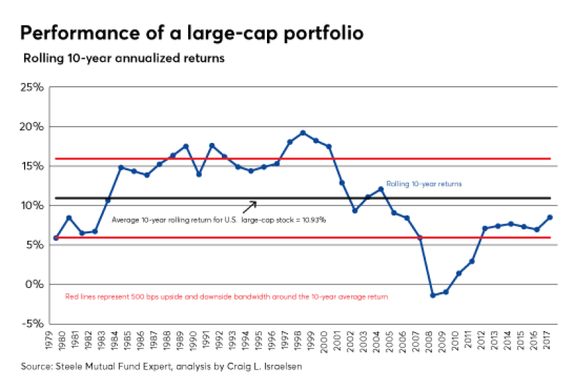 israelsen-large-cap-chart-3-22