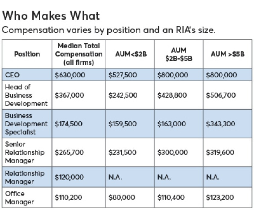 Compensation '18 graphic -Who Makes What