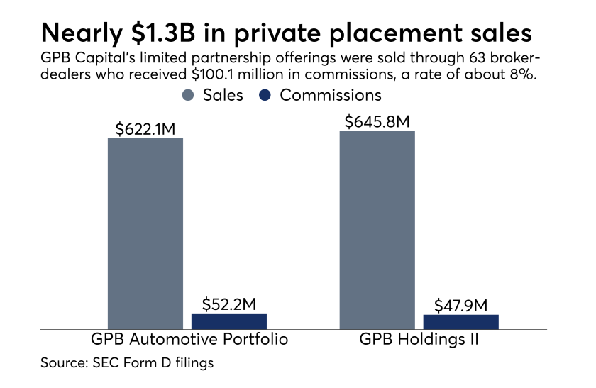 Private Placement sales
