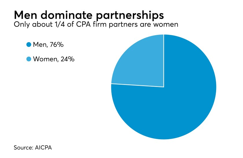 CPA firm partners by gender