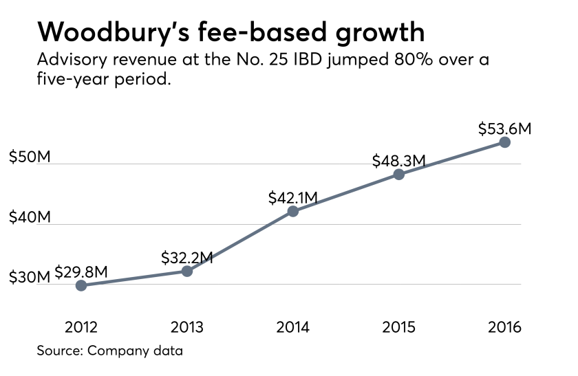 Woodbury Financial revenue