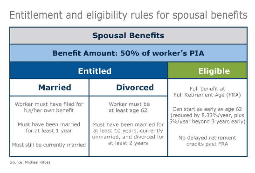 Social Security claiming strategies for divorcees