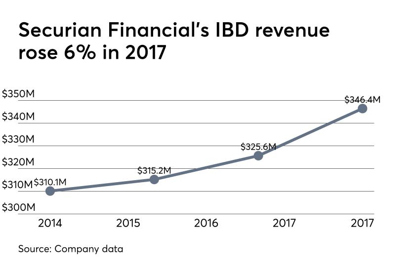 Securian Financial revenue