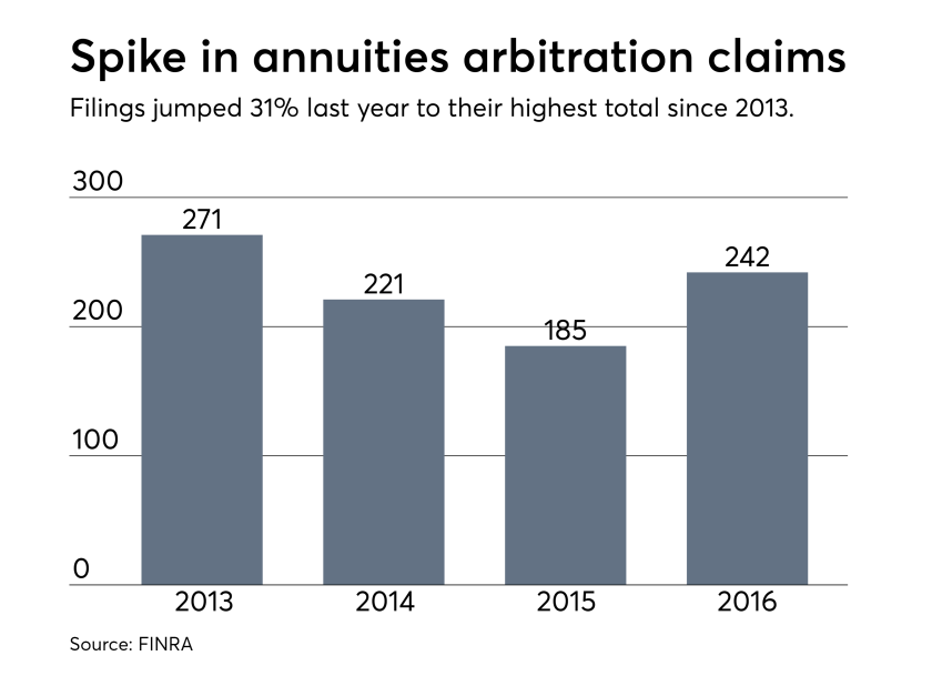 FINRA arbitration cases involving annuities