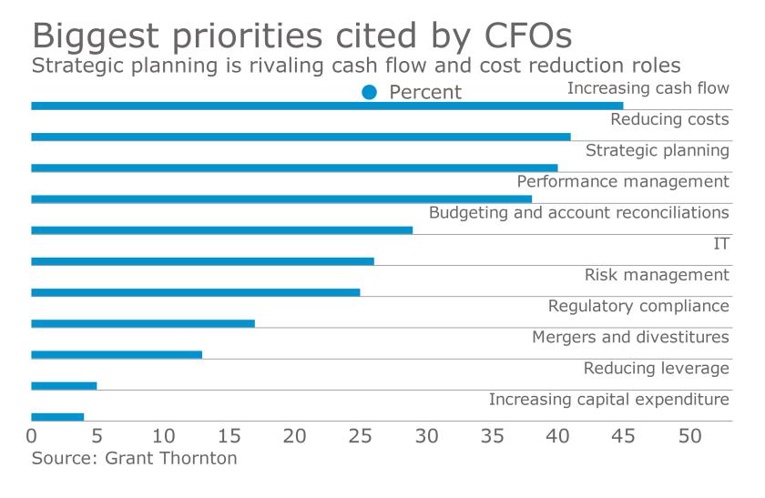 CFO priorities