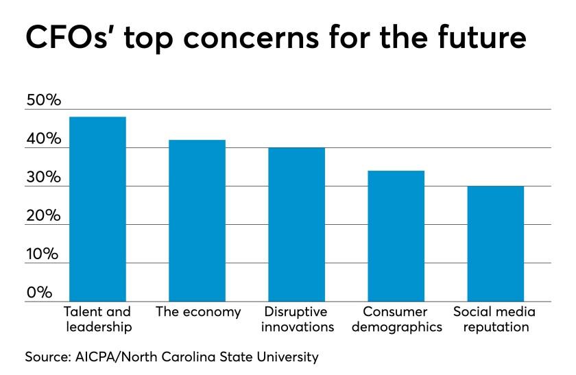 AT-040219-CFOs top concerns chart