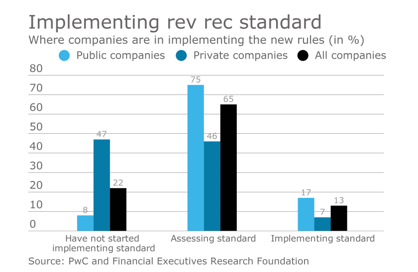 Revenue recognition standard readiness