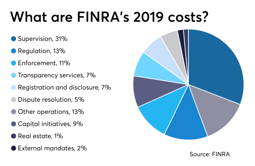 fp_03_21_2019 FINRA 2019 expenses budget.png