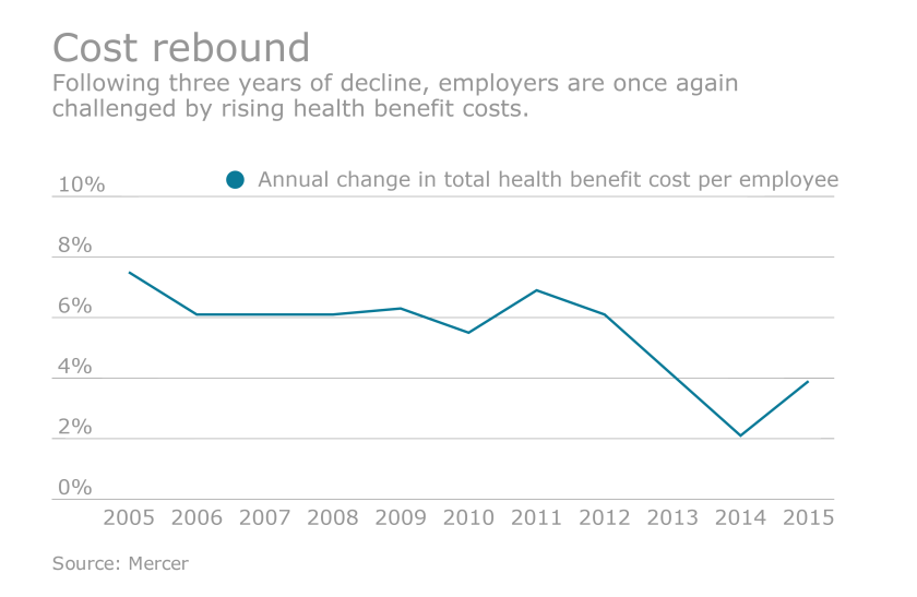 benefit cost chart