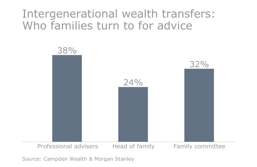 OWS.Slideshow.05042016.UHNW - intergenerational wealth advice