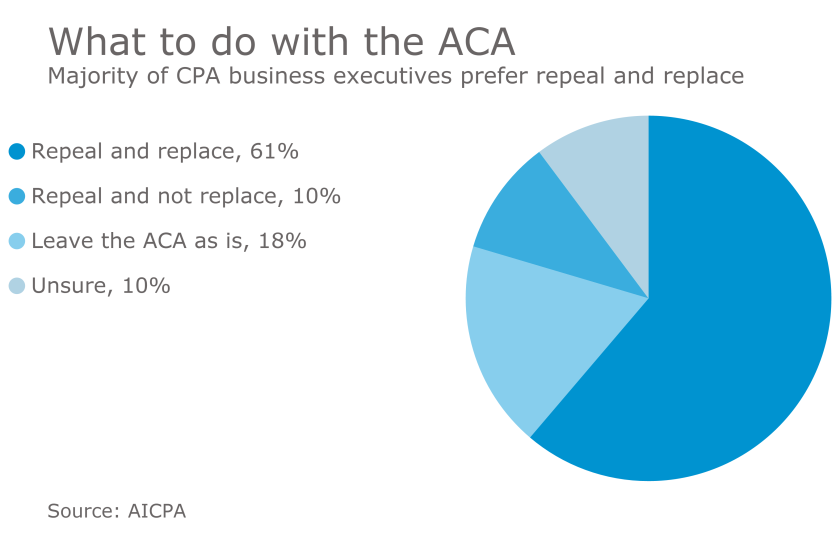 AICPA survey on repealing and replacing Obamacare