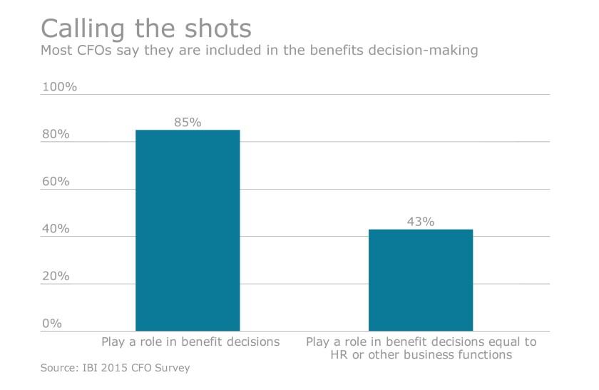 CFO concerns go beyond healthcare cost control | Employee