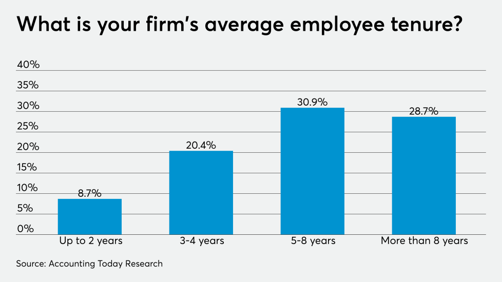 AT-101019-ADP employee tenure CHART