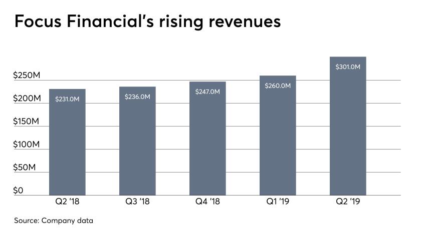 Focus Financial's revenues through Q2 '19