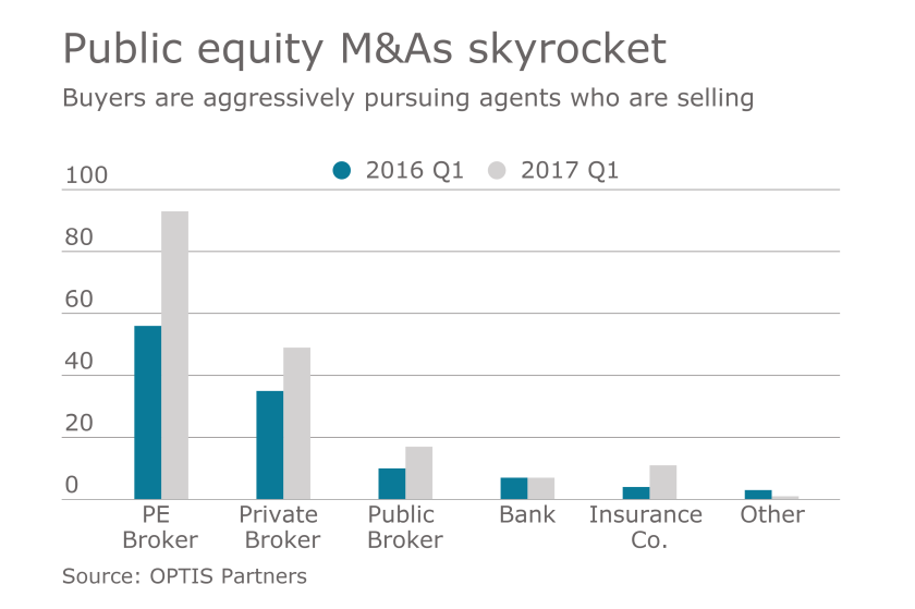 ma-merger-broker-chart