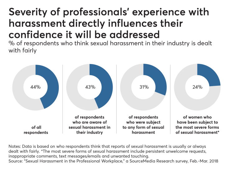 Severity of professionals' experience