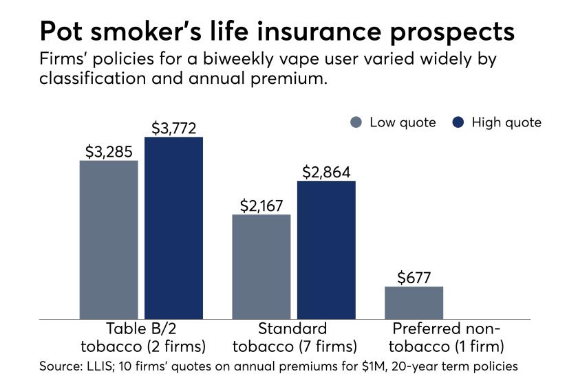 Life insurance case study