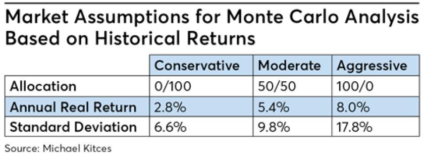 Market assumption monte carlo analysis