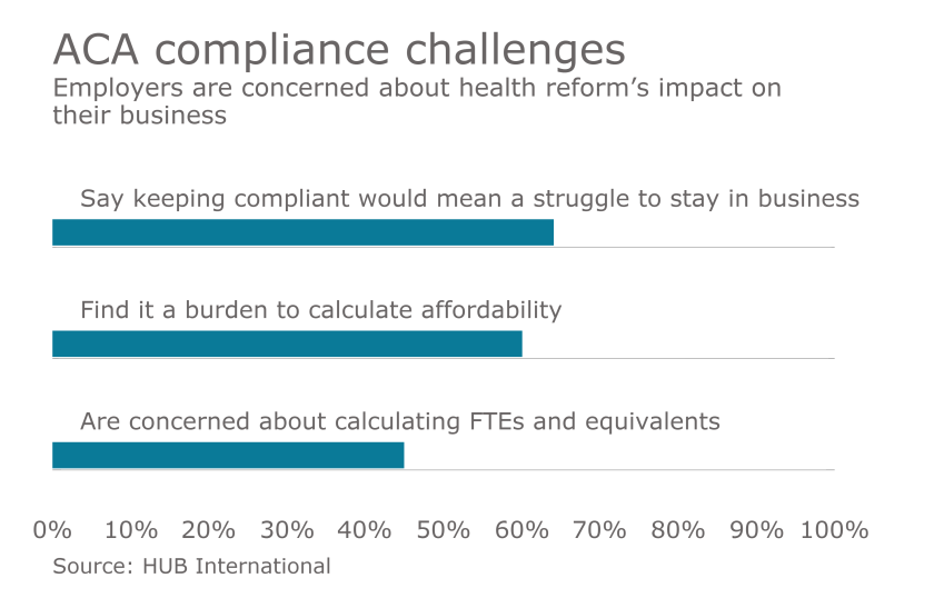 aca compliance challenges