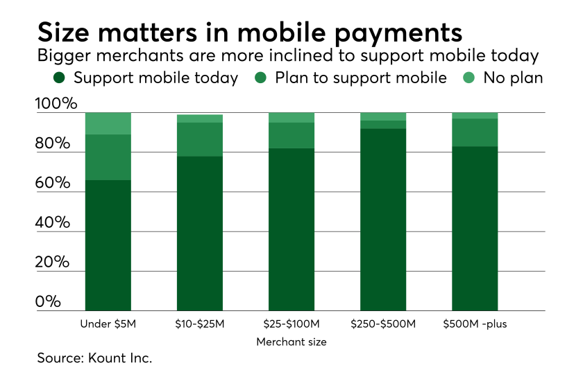 Chart: Size matters in mobile payments