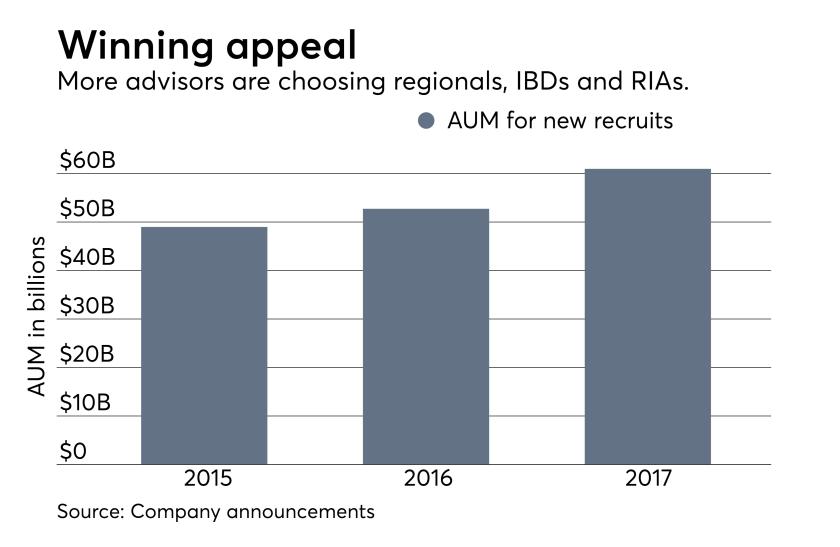 AUM of regional firms and breakaway advisor recruits September 2017