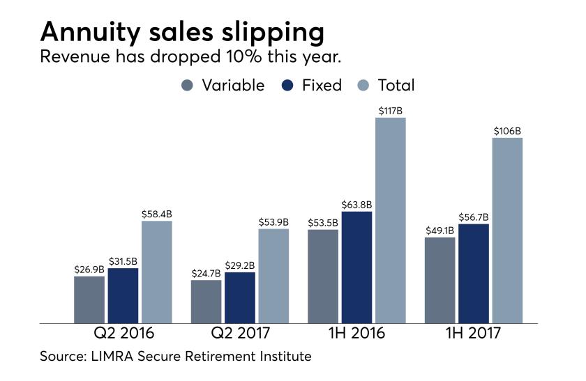 Annuities sales figures